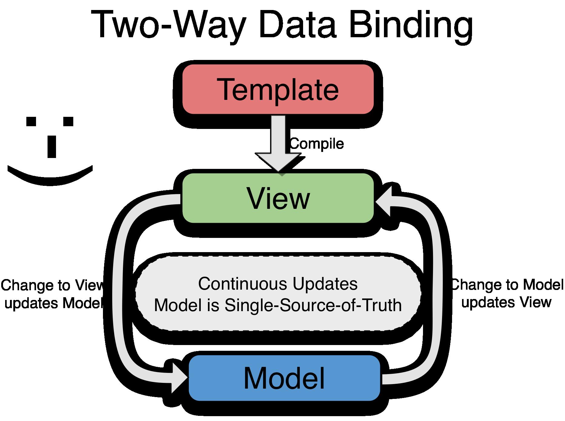 Quick introduction to angularjs baditri Choice Image